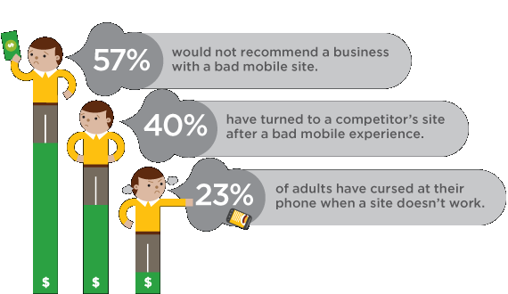 A bad mobile experience can cost you customers.