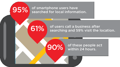 Customers are connecting with the businesses in their local area on mobile.