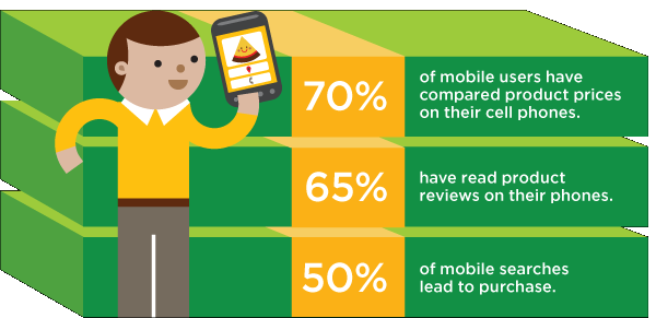 Businesses like yours can drive purchases with a mobile-friendly site.