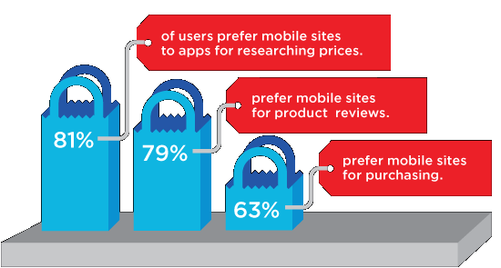 Mobile Apps are fun and useful, but many prefer mobile sites for shopping