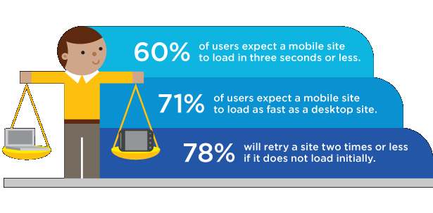 Users expect their mobile experience to be as good as their desktop experience